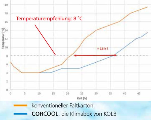 CORCOOL Temperatur